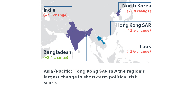 Asia/Pacific: Hong Kong saw the region's largest change in short-term political risk score.