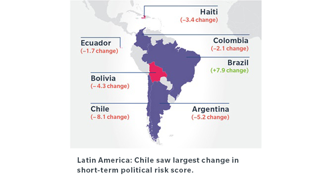 Latin America: Chile saw largest change in short-term political risk score.